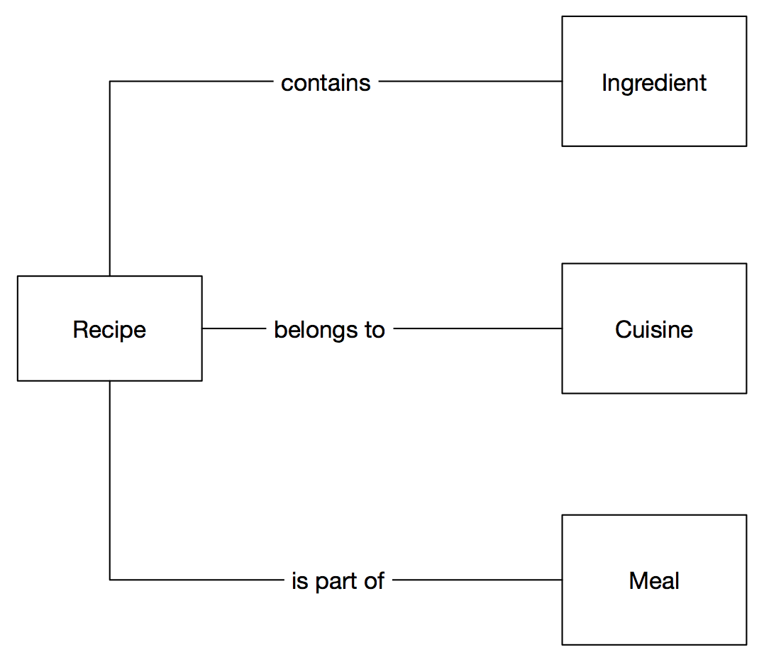 diagram showing content types and relationships for a sample website